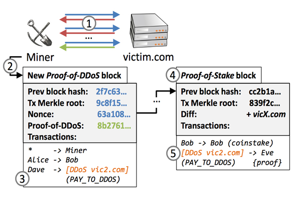 DDosCoin1