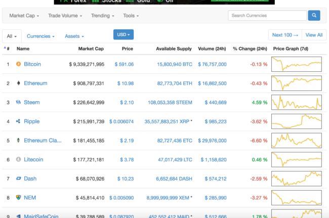 Snímka z coinmarketcap.com