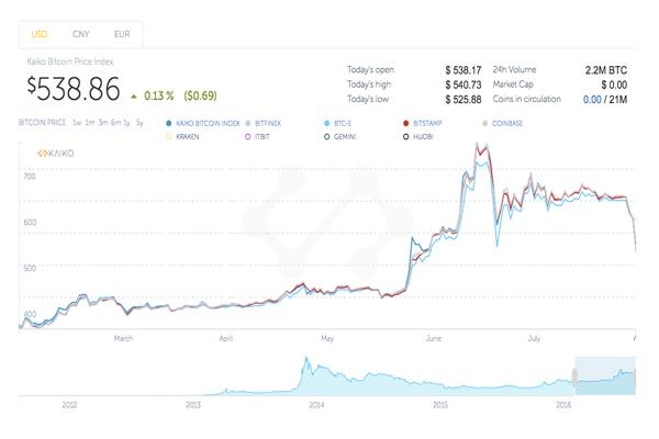 chart_bitcoin_drop